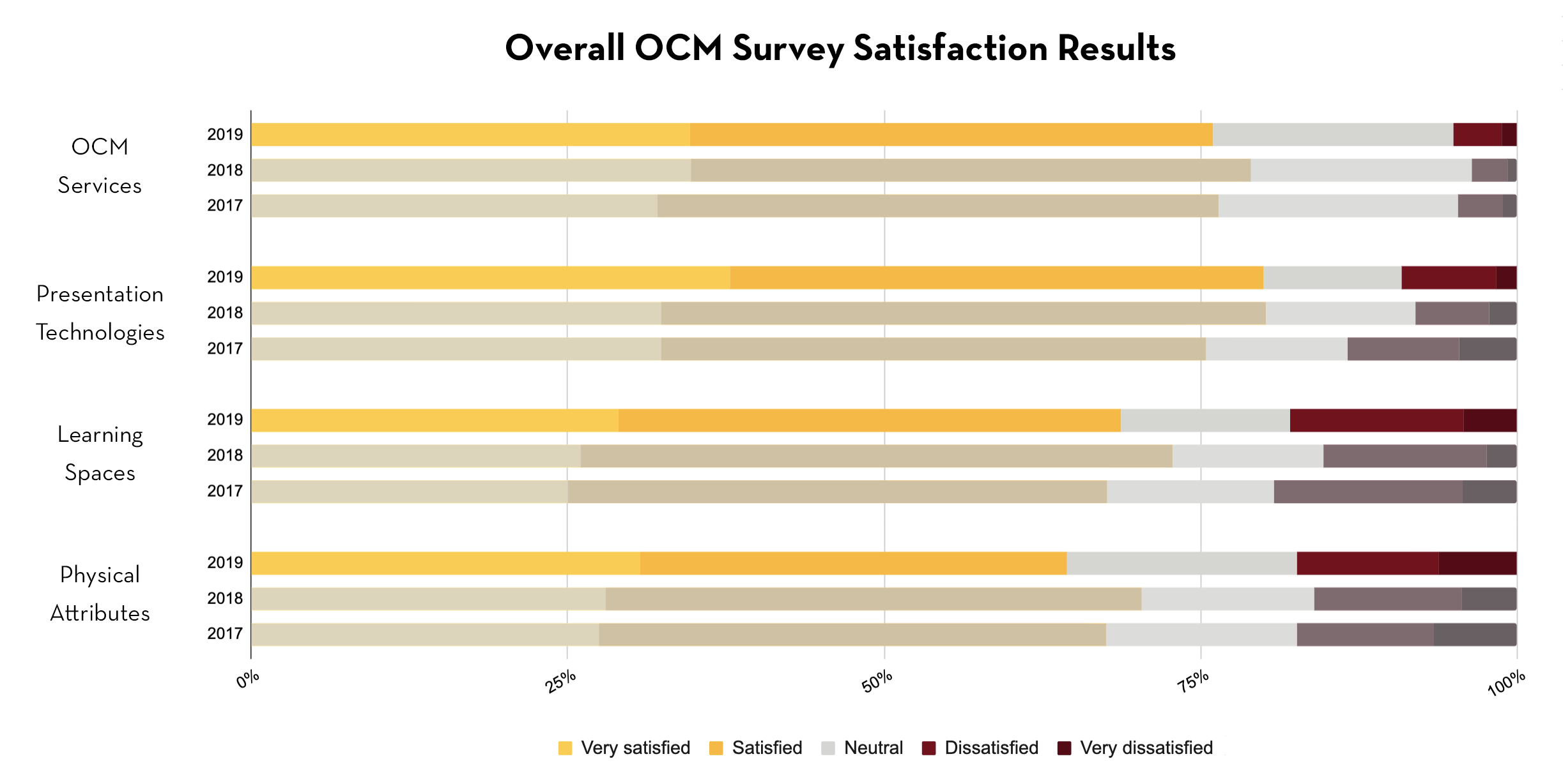 Overall OCM Survey Satisfaction Results between 2017 and 2019