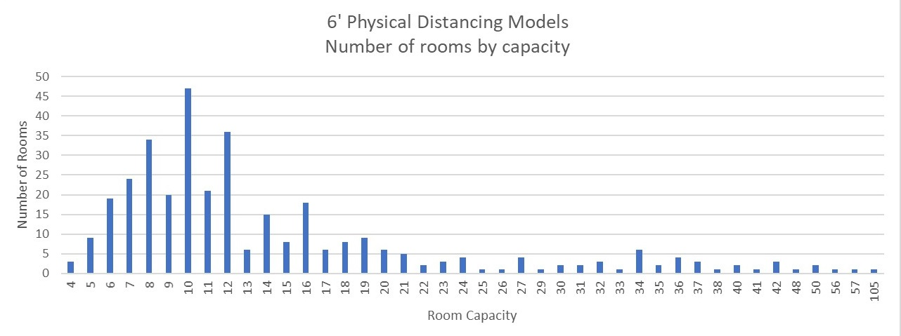 6 feet physical distancing models - number of rooms by capacity